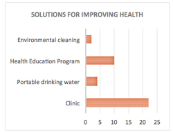 Solutions for improving health